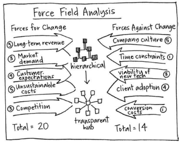 Force Field Analysis Gamestorming