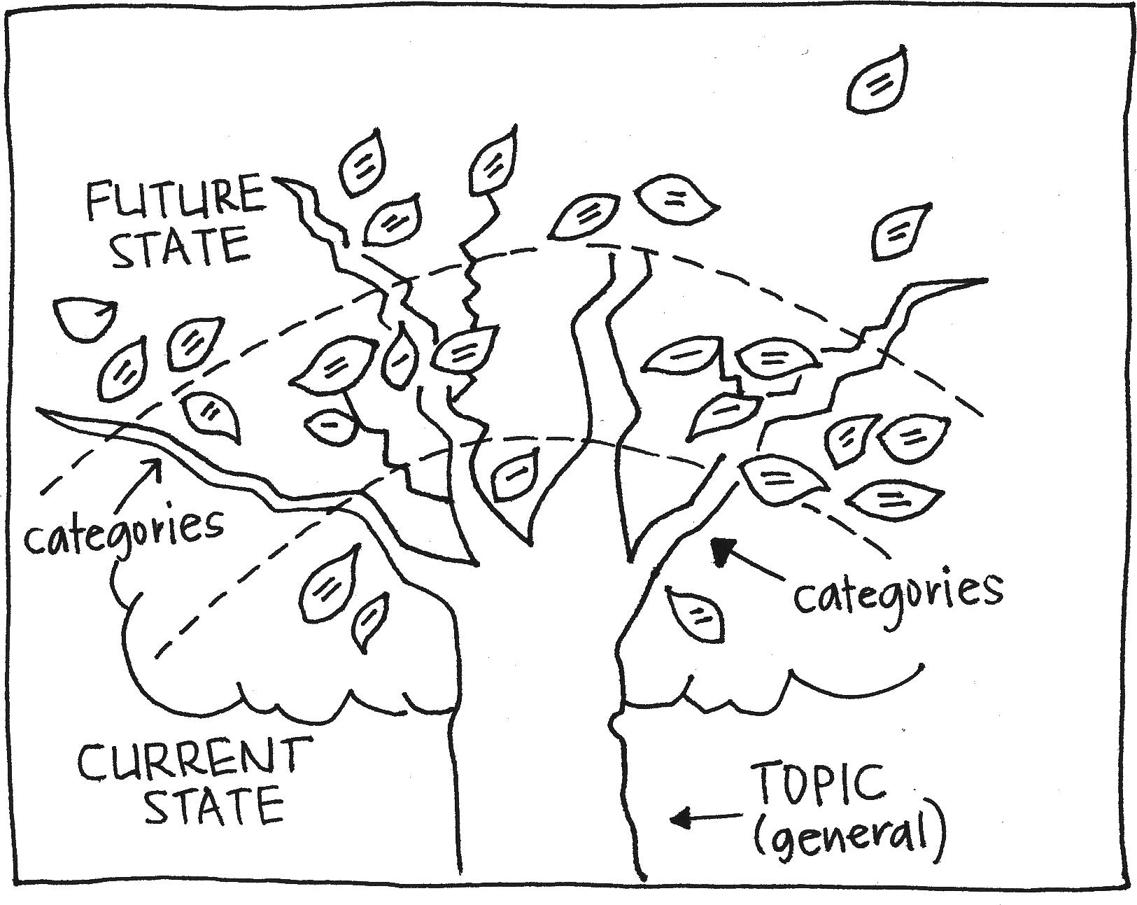 games for vision and strategy meetings archives gamestorming Endocrine System Diagram Labeled prune the future