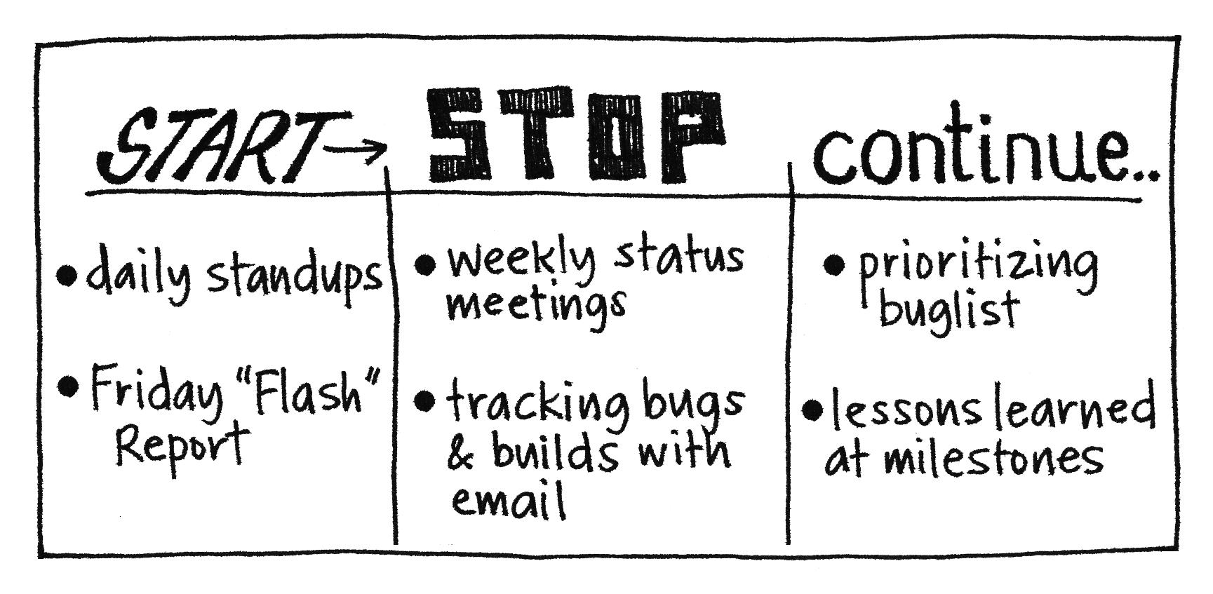 Start stop continue gamestorming for Start stop continue template