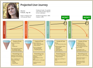 Projected User journey