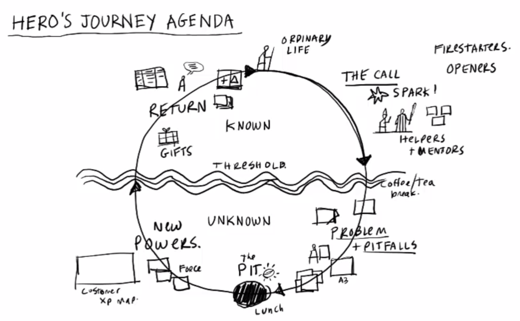 hero's journey agenda - gamestorming