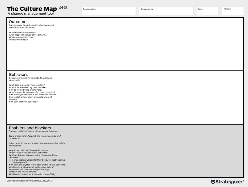 Mapping Organizational Culture - Gamestorming