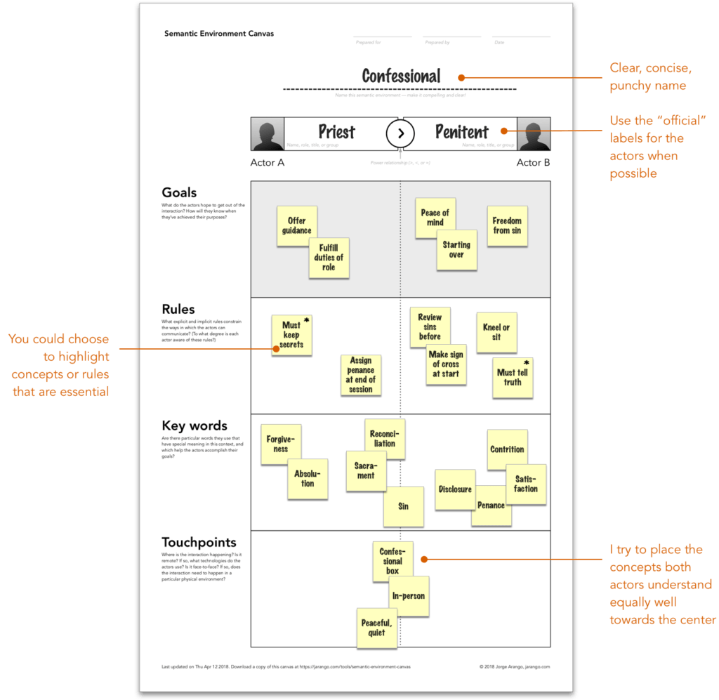 A completed Semantic Environment Canvas
